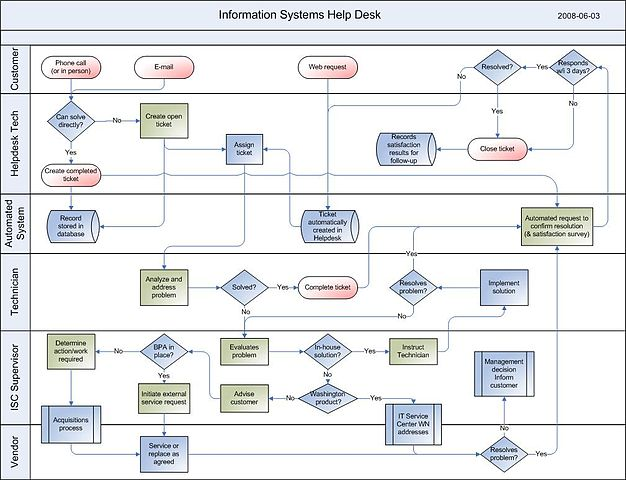 Process Flow Charts: (1) 2008-04-07 Information Management- Help Desk.jpg ,Chart