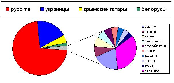 Национальный состав населения Феодосии