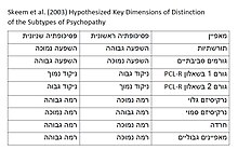 Skeem et al. (2003) Hypothesized Key Dimensions of Distinction of the Subtypes of Psychopathy