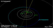 33 Polyhymnia orbit on 01 Jan 2009.png