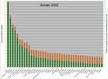 ATonnes de CO2 émis par habitant en 2002.png