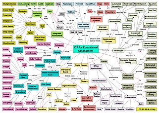 assessment technology ict wikipedia mind map communication information educational wiki commons