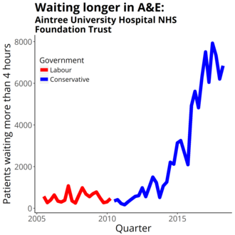 Aintree University Hospitals NHS Foundation Trust - Four-hour target in the emergency department quarterly figures from NHS England Data from https://www.england.nhs.uk/statistics/statistical-work-areas/ae-waiting-times-and-activity/