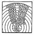Albertus Magnus. Philosphia naturalis - caelum.jpg