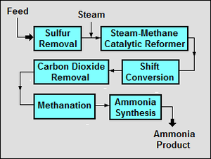 Ammonia production - Block flow diagram of the ammonia synthesis process