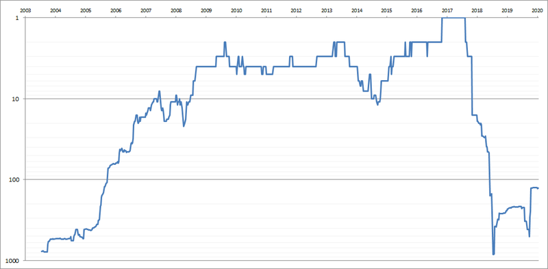 Andy-Murray-Singles-Ranking-History-Chart.png