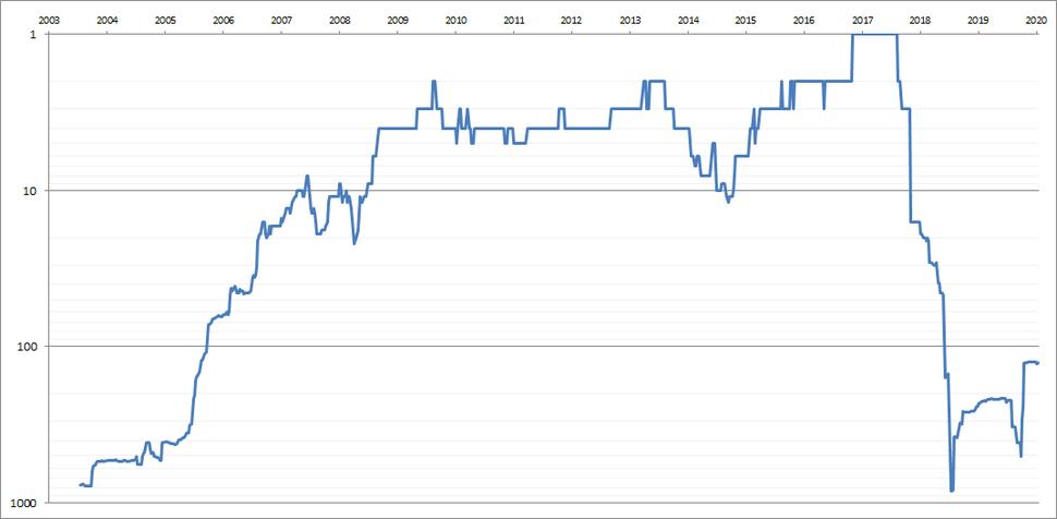 Andy-Murray-Singles-Ranking-History-Chart