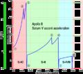 Apollo 8 acceleration.png