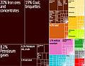 Australia Export Treemap.jpg
