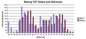 B727 Orders Deliveries.jpg