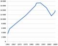 Baruun-Urt population dynamics 1961-2009.png