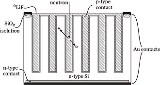 Neutron detection - Image: Basic design of a microstructured semiconductor neutron detector (MSND)