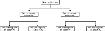 Beach Decision Tree Beachdecisiontree.png