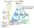 BitTorrent DNAの動作説明2.PNG