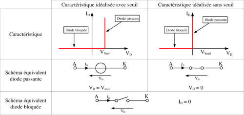 I- Diodes a jonction PN 500px-Caract%C3%A9ristique_id%C3%A9ale