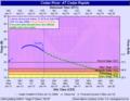 Cedar Rapids 2008-06-14 NOAA River level.png
