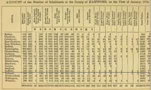Census.Colony.Ct.1774