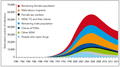 Chart showing the estimated number of HIV infections amoung Key population Groups aged 15-49 years from 1980 to 2014.png