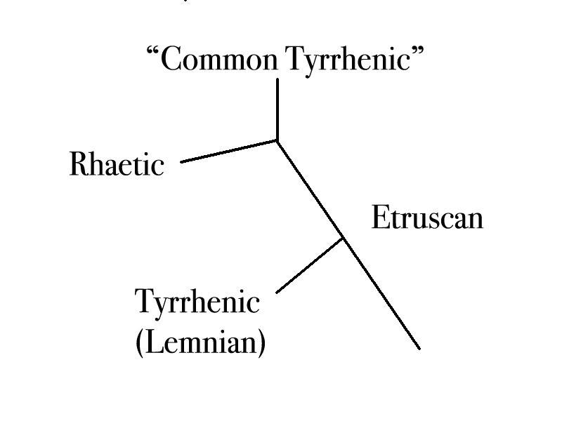 Common Tyrrhenic model