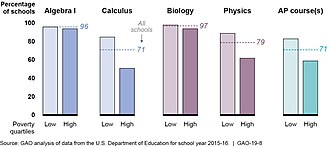 Poverty in the United States - Access to selected courses in US public schools by poverty level in the 2015–16 school year