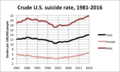 Crude U.S. suicide rate 1981 2016.png