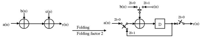 DSP architecture Folding example.pdf