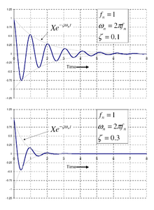 example of free vibration