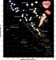Diagrama Hertzsprung-Russell.png