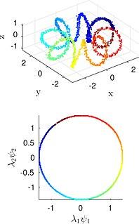 Diffusion map