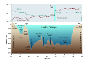 Tiefenprofil mit ozeanographischen Daten des Oberflächenwassers