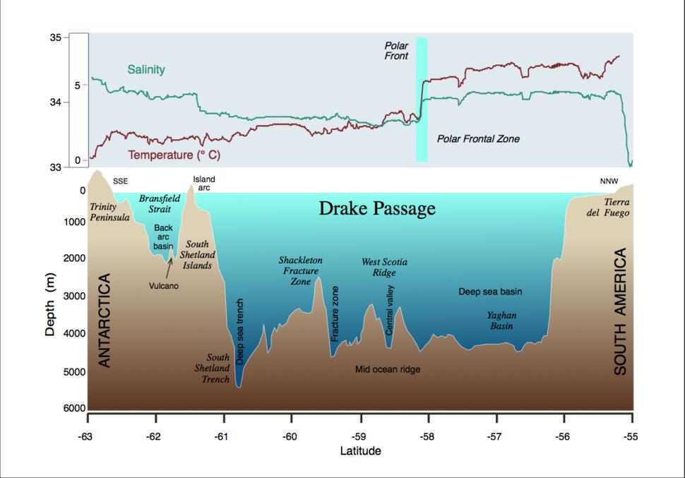 Drake-Passage profile hg