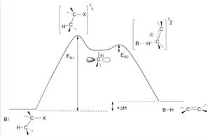 Hammond's postulate - Unimolecular Elimination Reaction Coordinate