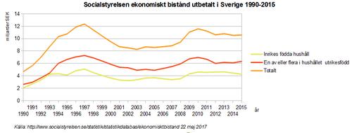 Økonomisk bistand udbetalt i Sverige 1990-2015. png