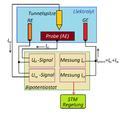 Elektrochemisches STM.png