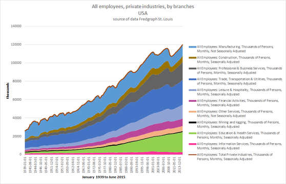All employees, private industries, by branches