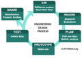 Engineering design process.png