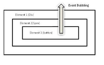 Event bubbling - Wikipedia