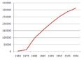 Evolucion Demografica Coacalco2.png