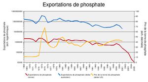 Phosphate mining in Nauru - The economic history of the Nauruan phosphate industry.