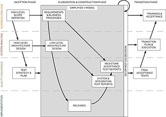 Software quality management - Software Quality Management implementation sample for project using RUP and V-Model