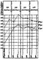 FI-d282-fig. 80 - Expériences Rivers et Kræpelin - repos 1 h.png