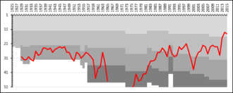 Falkenbergs FF - A chart showing the progress of Falkenbergs FF through the Swedish football league system. The different shades of gray represent league divisions.
