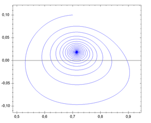 Phase space - Phase space of a dynamic system with focal instability, showing one phase space trajectory