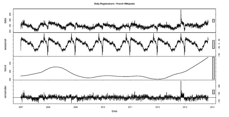 File:Frwiki daily registrations time series.pdf