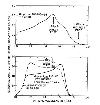 Indium gallium arsenide - Image: Ga In As and Ge Photodiodes
