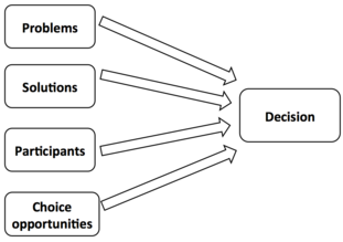 garbage can model of decision making example