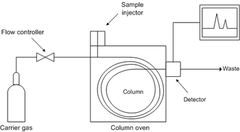 usb pin diagram with Diy Gas Chromatograph on Db9 To Db25 Null Modem Cable Schematic likewise Dutch Slimme Meter Uitlezen Met Een Usb Bub together with Apple Wiring Diagram besides Diy Gas Chromatograph besides C01077676.