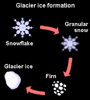 Formation of glacial ice