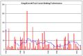Greg Blewett graph.png
