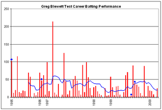 Greg Blewett - Blewett's batting performances in Test cricket.